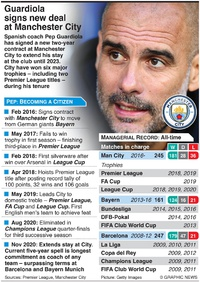 SOCCER: Guardiola extends stay at Manchester City infographic