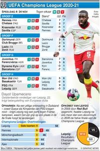 VOETBAL: UEFA Champions League Dag 4, dinsdag 24 nov infographic