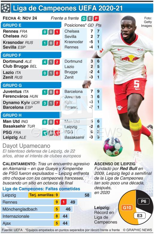 Liga de Campeones UEFA Fecha 4, Martes Nov 24 infographic