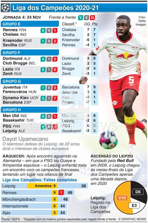 Liga dos Campeões, Jornada 4, Terça-feira, 24 Nov infographic