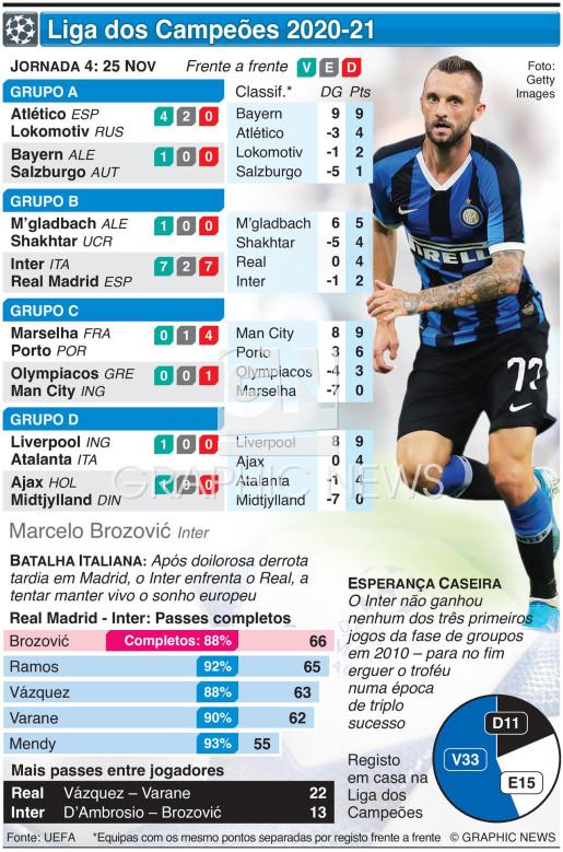Liga dos Campeões, Jornada 4, Quarta-feira, 25 Nov infographic