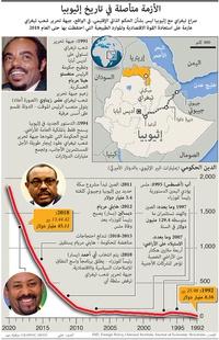 صراع:الأزمة متأصلة في تاريخ إثيوبيا infographic
