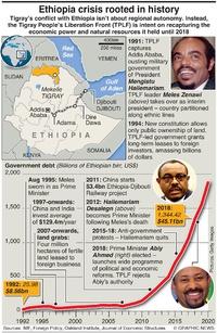 CONFLICT: Ethiopia crisis explainer infographic