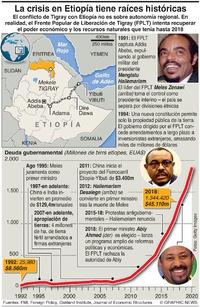 CONFLICTO: Explicación de la crisis en Etiopía infographic