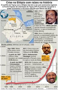 CONFLITO: Explicação da crise na Etiópia infographic