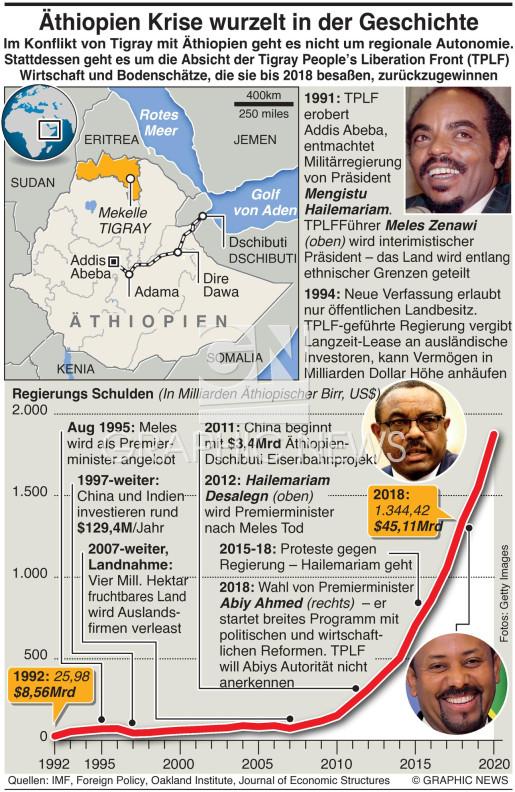 Erklärung zur Äthiopien Krise infographic