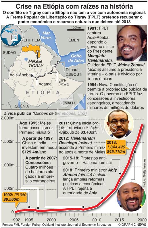 Explicação da crise na Etiópia infographic