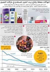 أعمال: انتهاكات متعلقة بإنتاج زيت النخيل المستخدم في ماركات التجميل infographic