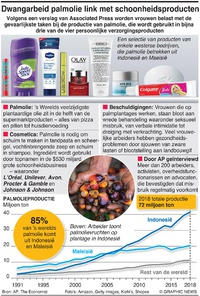 BUSINESS: Factbox palmolie-industrie infographic
