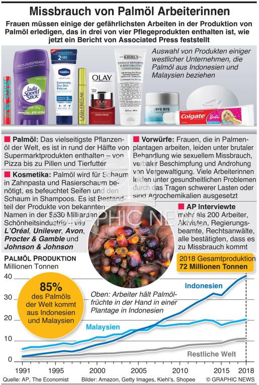 Palmöl Industrie - Fakten infographic