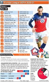 SOCCER: Fecha 2 de Europa League, Jueves 26 de nov infographic