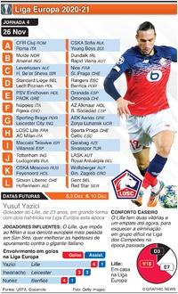 FUTEBOL: Liga Europa, Jornada 4, Quinta-feira, 26 Nov infographic