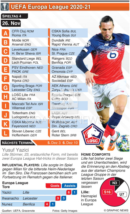 Europa League 4. Tag, Donnerstag 26. Nov infographic