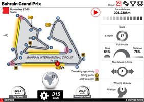 F1: Bahrain GP 2020 interactive (1) infographic