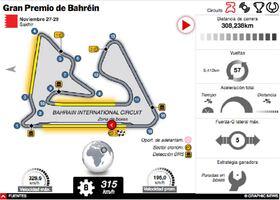 F1: GP de Bahréin 2020 Interactivo infographic