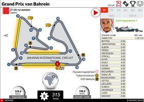 F1: GP van Bahrein GP 2020 interactive infographic