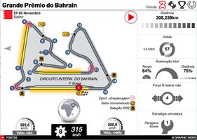F1: GP do Bahrain 2020 interactivo (1) infographic