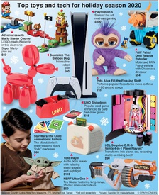 YEAR END: Top toys and tech for 2020 infographic