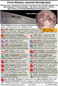 SPACE: Lunar Erforschung timeline infographic