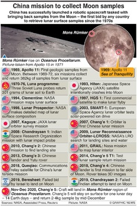 SPACE: Lunar exploration timeline infographic