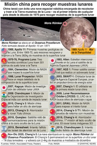 ESPACIO: Cronología de la exploración lunar infographic
