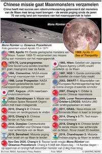 RUIMTEVAART: Tijdlijn Maanexploraties infographic