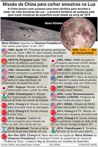ESPAÇO: Cronologia da exploração lunar infographic