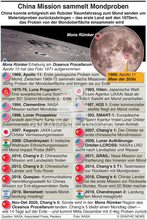 Lunar Erforschung timeline infographic
