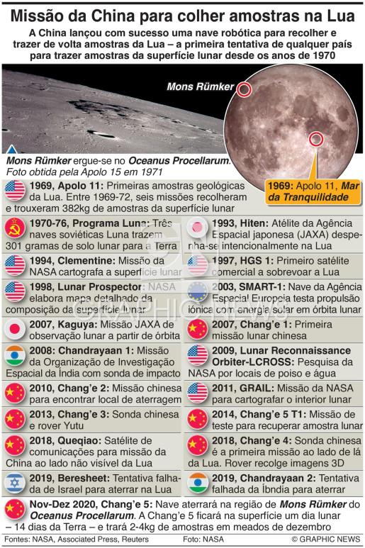 Cronologia da exploração lunar infographic