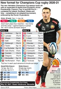 RUGBY: European Rugby Champions Cup schedule 2020-21 infographic