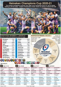 RUGBY: European Rugby Champions Cup preview 2020-21 infographic