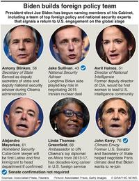 POLITICS: Biden foreign policy team infographic