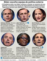 POLÍTICA: Equipa de política externa de Biden infographic