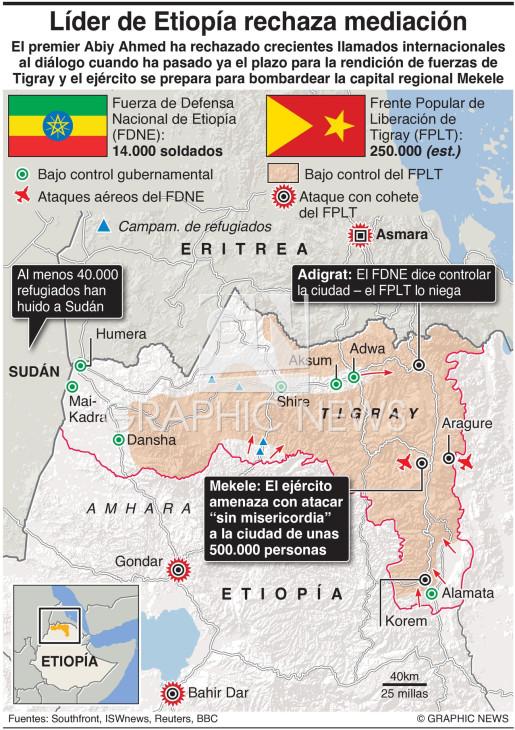Lider de Etiopía rechaza mediación infographic