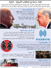 سياسة: نقاط ساخنة في العلاقات الأميركية - التركية infographic