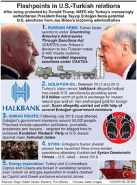 POLITICS: U.S.-Turkish relations infographic