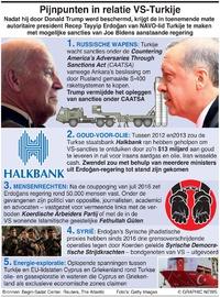 POLITIEK: Amerikaans-Turkse relaties infographic