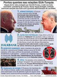 POLÍTICA: Relações EUA-Turquia infographic