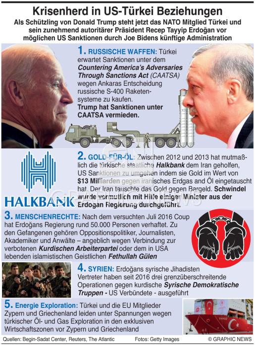 U.S.-Turkische Beziehungen infographic