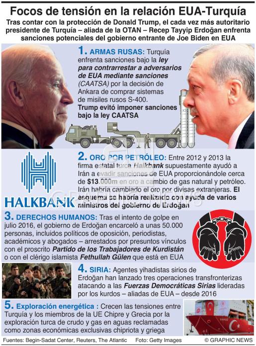 Relaciones EUA-Turquía infographic