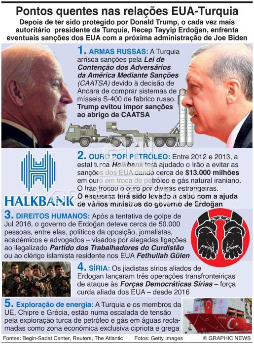 Relações EUA-Turquia infographic