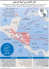 وارث: تأثير الأعاصير في أميركا الوسطى infographic