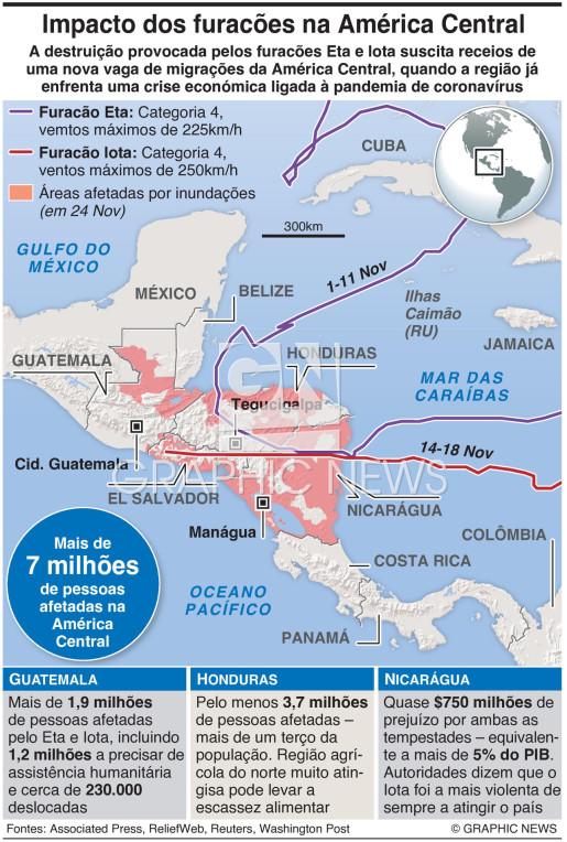Impacto dos furacões na América Central infographic