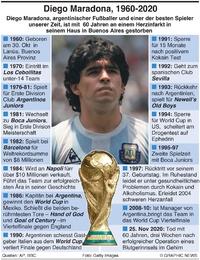 NACHRUF: Diego Maradona infographic