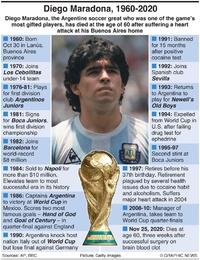 OBIT: Diego Maradona infographic