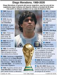 OBITUARIO: Diego Maradona infographic