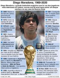 OBITUÁRIO: Diego Maradona infographic