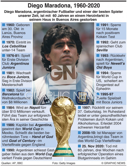 Diego Maradona infographic