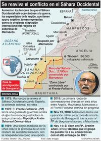EJÉRCITOS: Se reaviva el conflicto en el Sáhara Occidental  infographic
