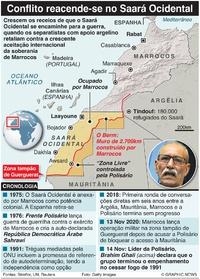 CONFLITO: Conflito reacende-se no Saará Ocidental infographic